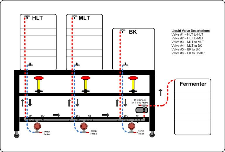 brew_stand_V10 single tier, 3 pump automated build ecc forum bcs 462 wiring diagram at virtualis.co
